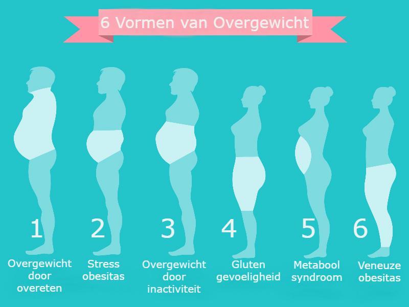 6 vormen van overgewicht, kies jouw type obesitas