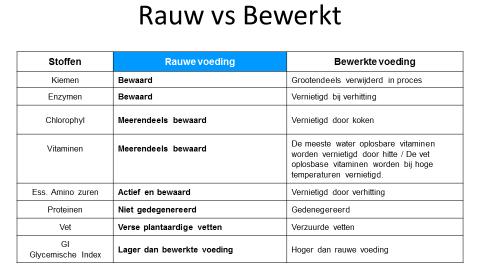 afbeelding vergelijk gewone voeding met Juvo raw whole food