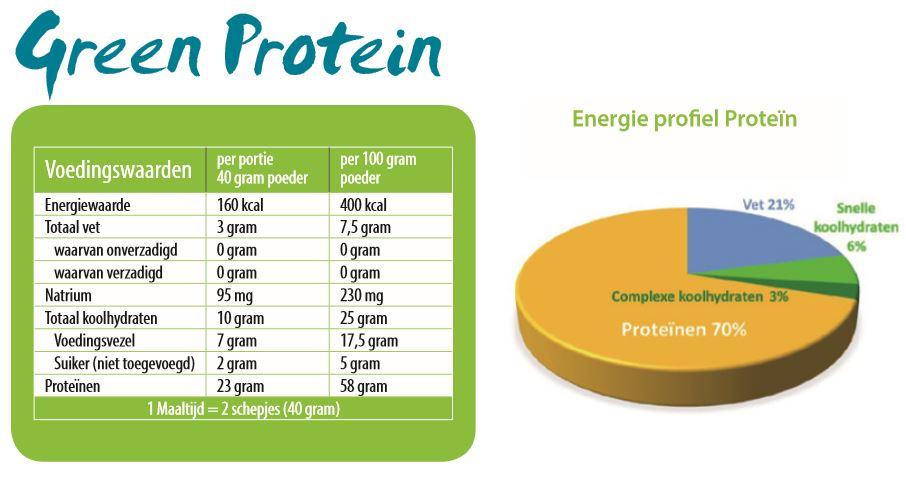 Voedingswaarden Juvo plantaardige proteinen maaltijd